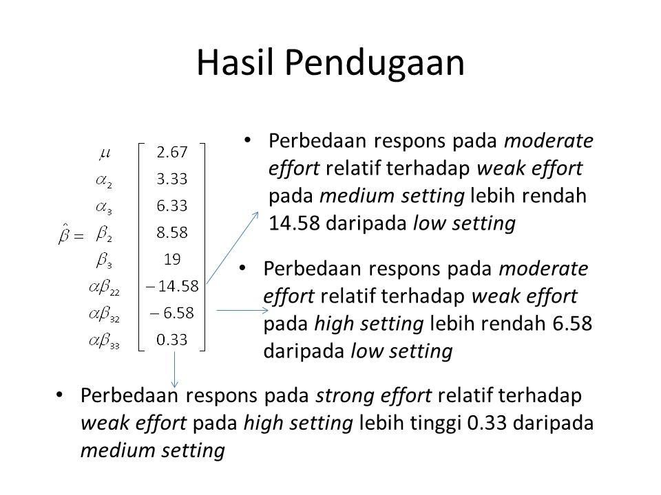 Hasil Pendugaan Perbedaan respons pada moderate effort relatif terhadap weak effort pada medium setting lebih rendah 14.58 daripada low setting.