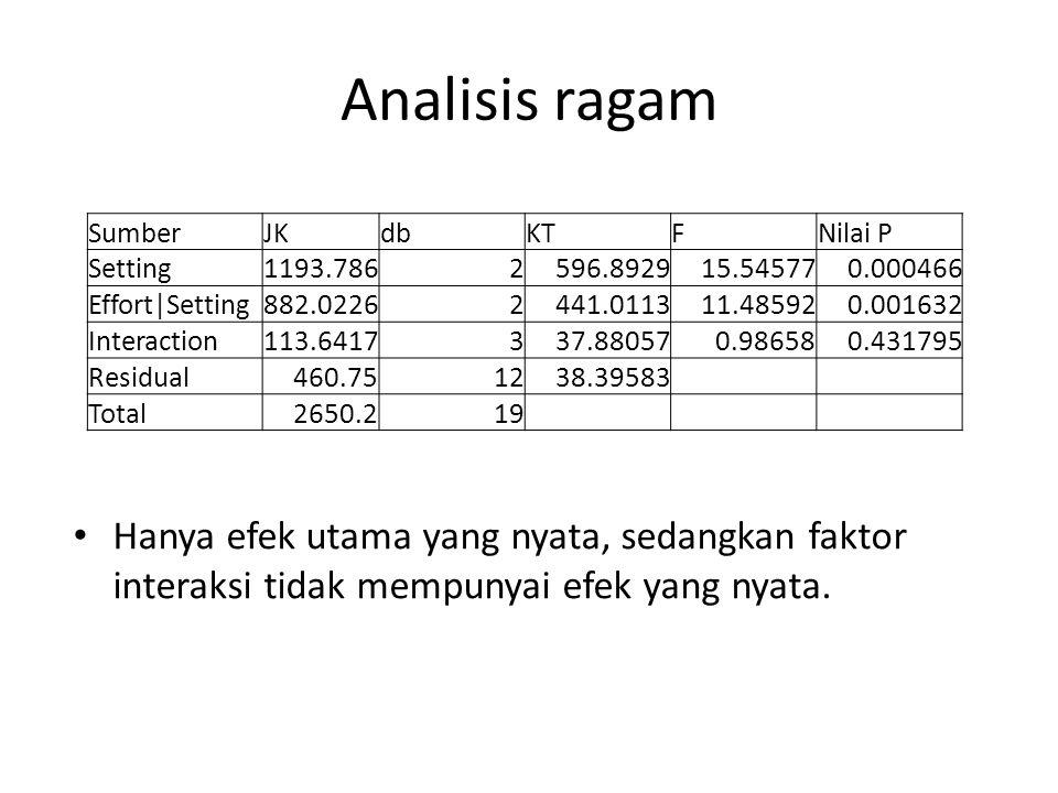 Analisis ragam Sumber. JK. db. KT. F. Nilai P. Setting. 1193.786. 2. 596.8929. 15.54577. 0.000466.