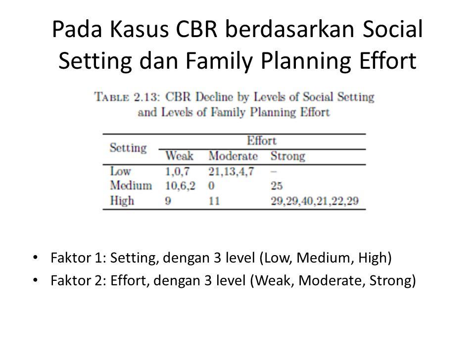 Pada Kasus CBR berdasarkan Social Setting dan Family Planning Effort