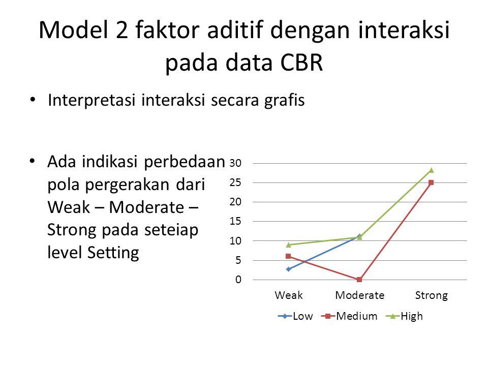Model 2 faktor aditif dengan interaksi pada data CBR