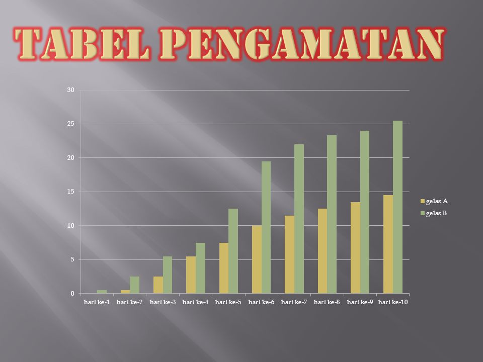 Tabel Pengamatan