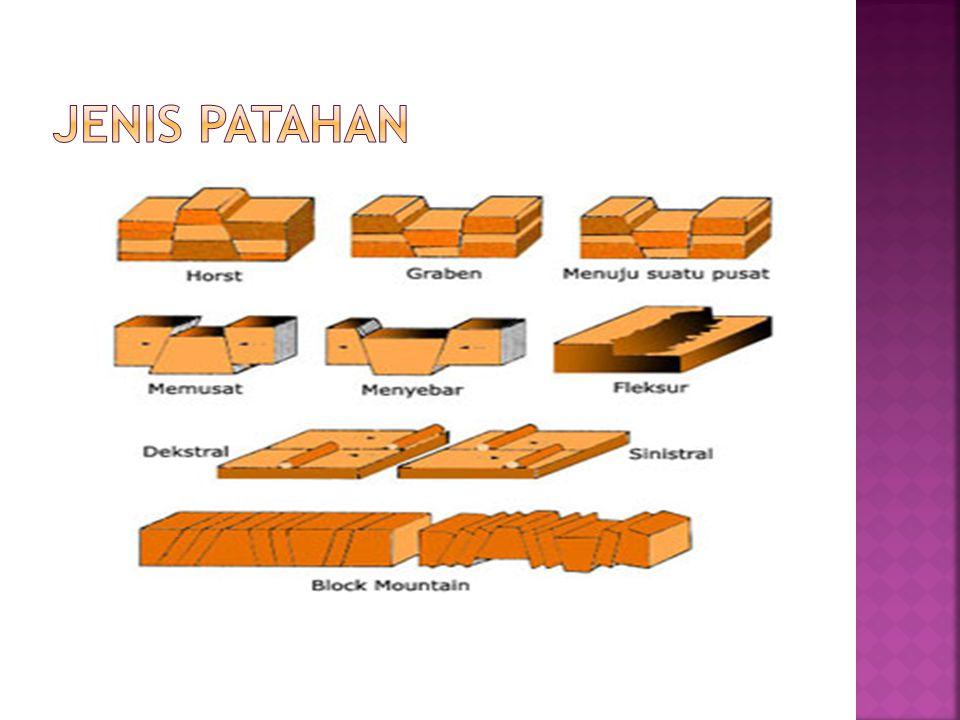 JENIS PATAHAN