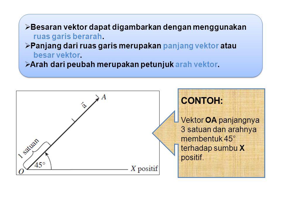 CONTOH: Besaran vektor dapat digambarkan dengan menggunakan