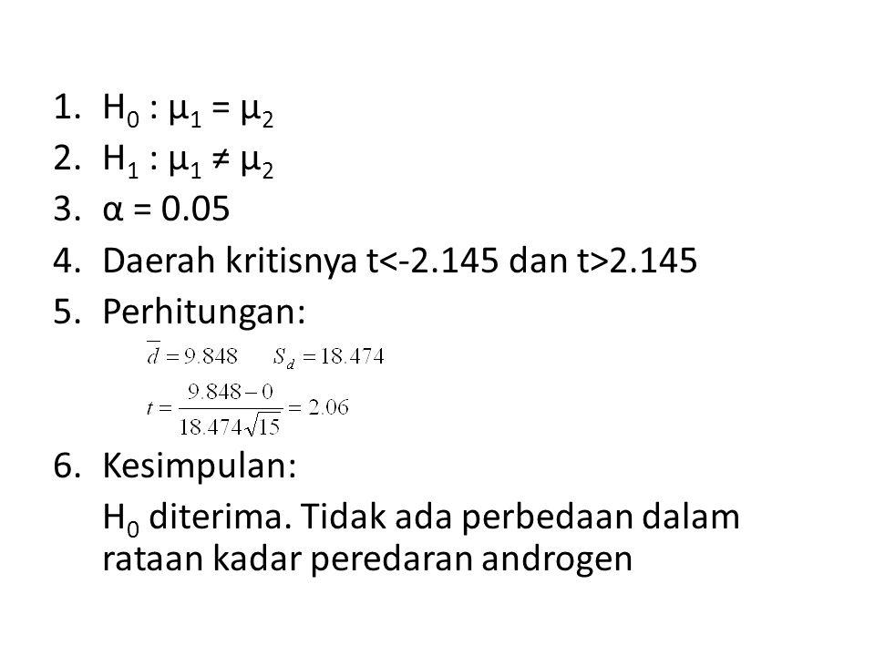 H0 : µ1 = µ2 H1 : µ1 ≠ µ2. α = 0.05. Daerah kritisnya t<-2.145 dan t>2.145. Perhitungan: Kesimpulan: