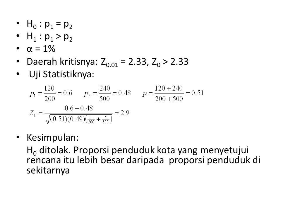 H0 : p1 = p2 H1 : p1 > p2. α = 1% Daerah kritisnya: Z0.01 = 2.33, Z0 > 2.33. Uji Statistiknya: Kesimpulan: