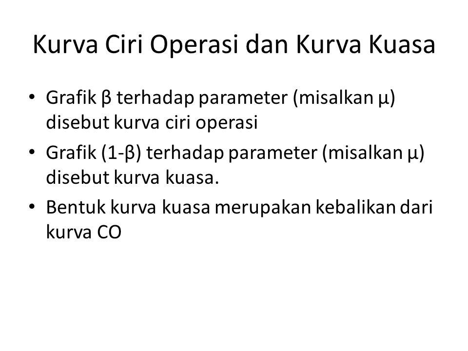 Kurva Ciri Operasi dan Kurva Kuasa