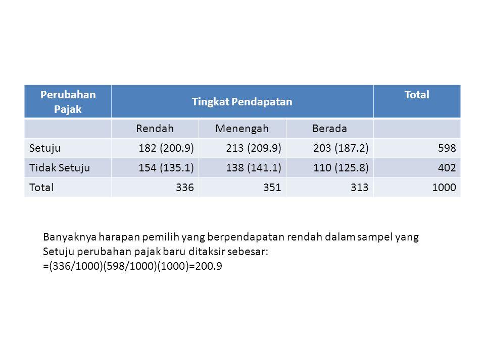 Perubahan Pajak Tingkat Pendapatan. Total. Rendah. Menengah. Berada. Setuju. 182 (200.9) 213 (209.9)