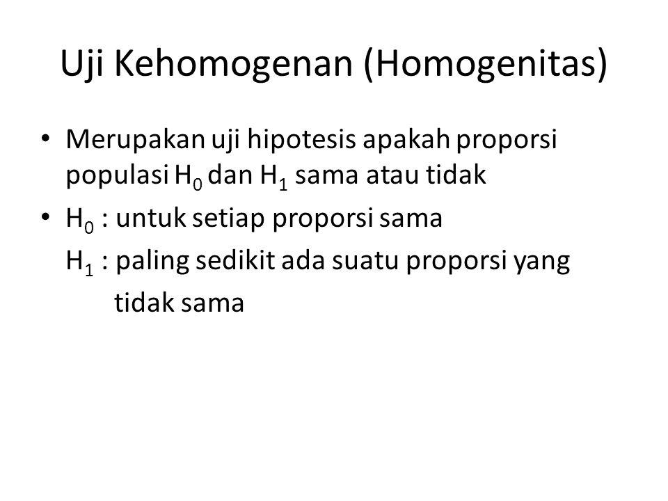 Uji Kehomogenan (Homogenitas)