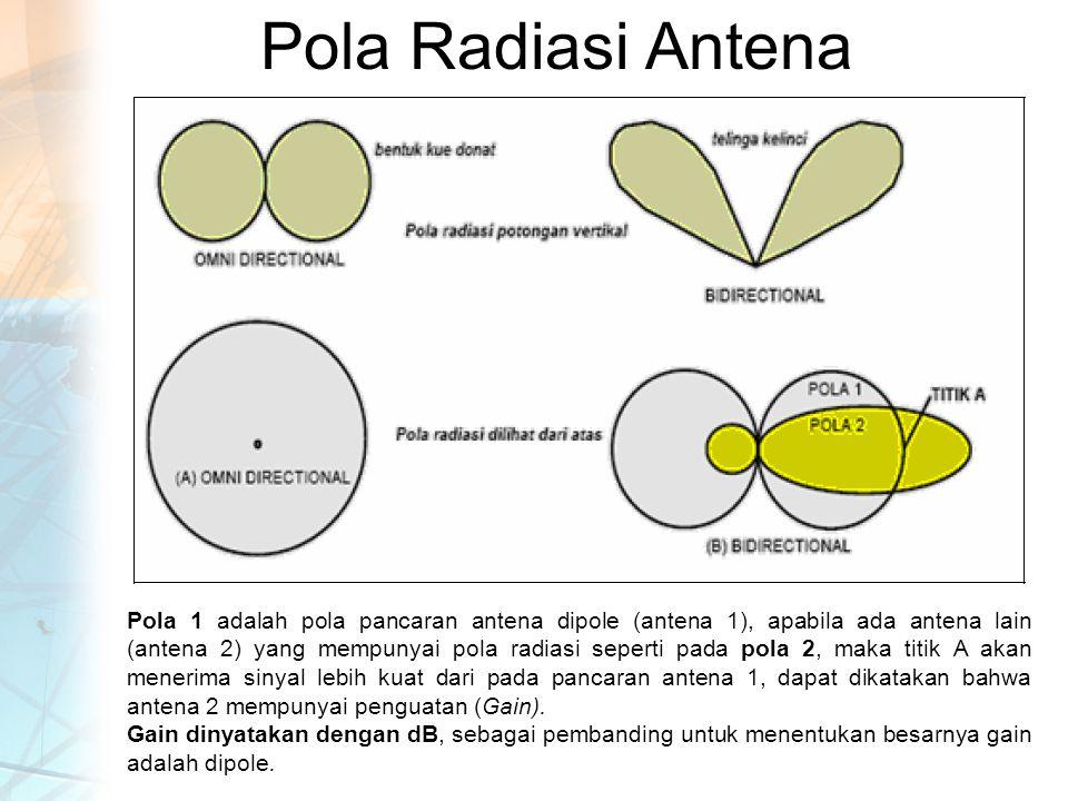 Pola Radiasi Antena