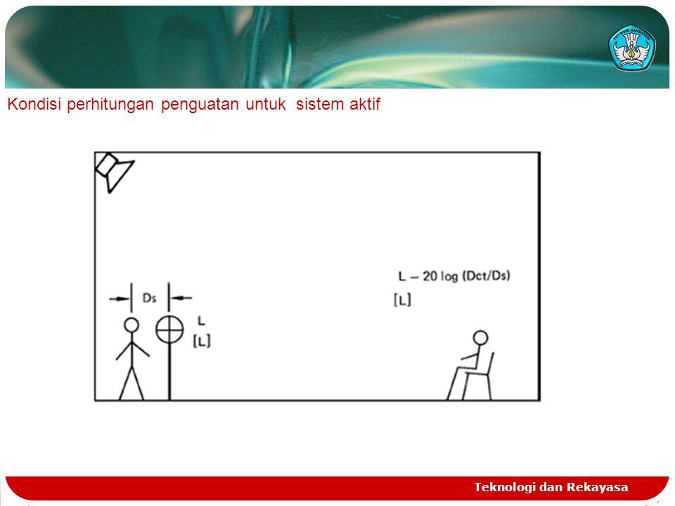 Kondisi perhitungan penguatan untuk sistem aktif