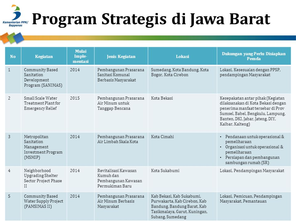 Program Strategis di Jawa Barat