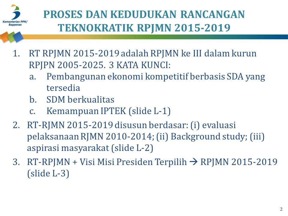 PROSES DAN KEDUDUKAN RANCANGAN TEKNOKRATIK RPJMN 2015-2019