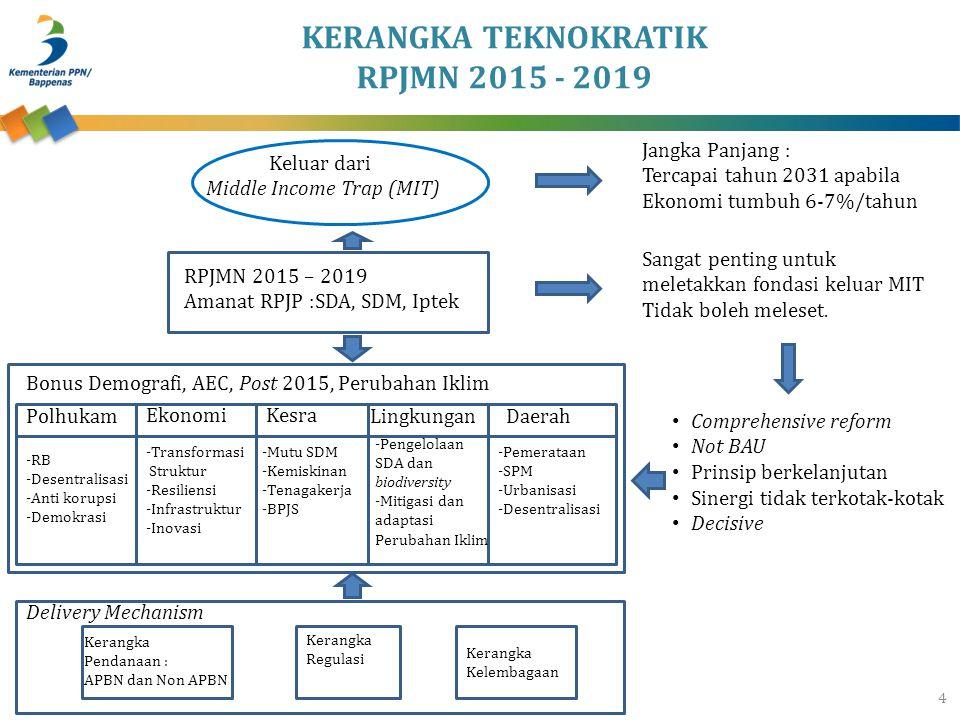 KERANGKA TEKNOKRATIK RPJMN 2015 - 2019