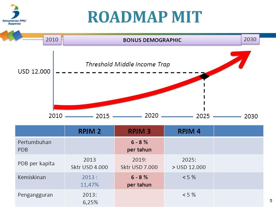 ROADMAP MIT RPJM 2 RPJM 3 RPJM 4 2015 2020 2025 2030 2010