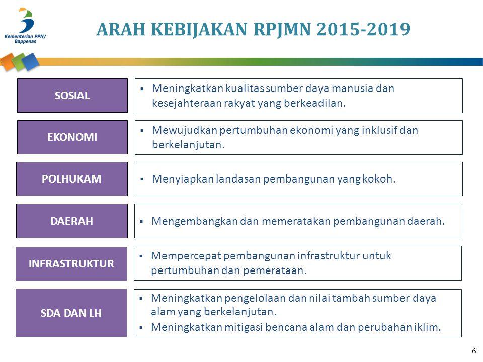 ARAH KEBIJAKAN RPJMN 2015-2019 SOSIAL EKONOMI POLHUKAM DAERAH