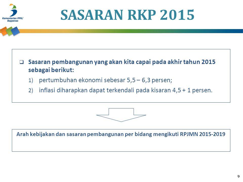 SASARAN RKP 2015 Sasaran pembangunan yang akan kita capai pada akhir tahun 2015 sebagai berikut: pertumbuhan ekonomi sebesar 5,5 – 6,3 persen;
