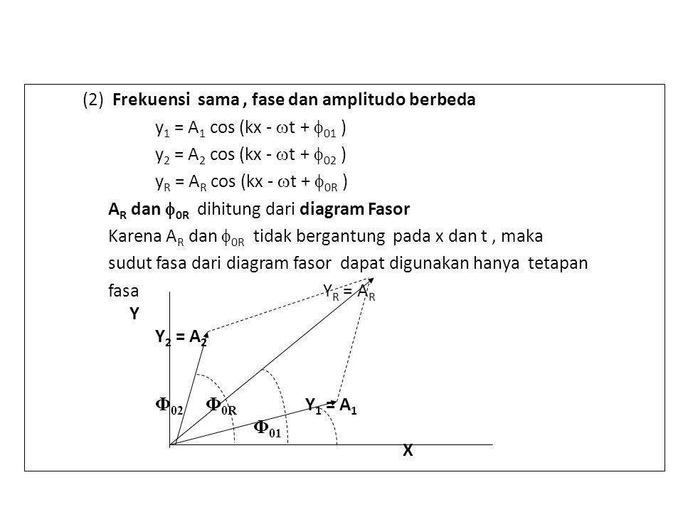 (2) Frekuensi sama , fase dan amplitudo berbeda