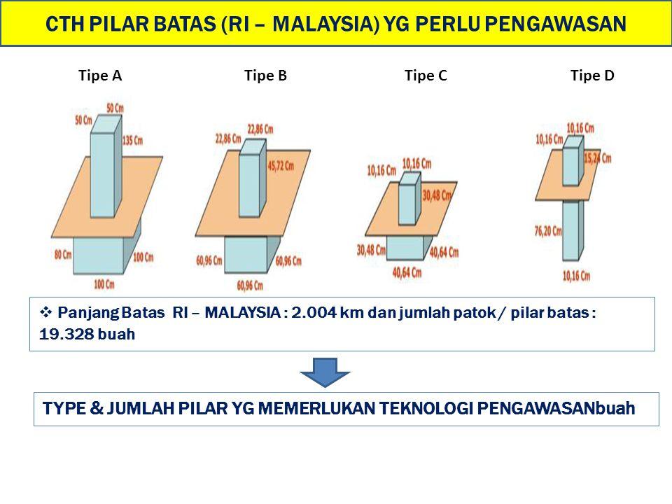 CTH PILAR BATAS (RI – MALAYSIA) YG PERLU PENGAWASAN