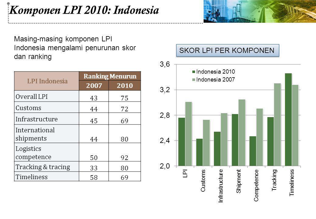 Komponen LPI 2010: Indonesia