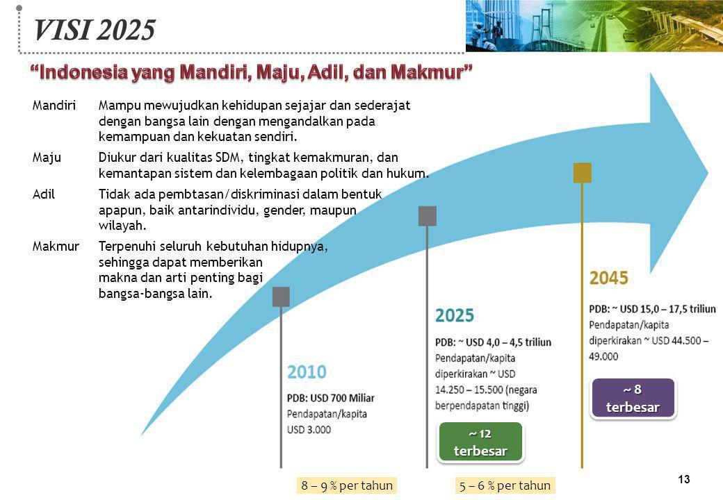 VISI 2025 Indonesia yang Mandiri, Maju, Adil, dan Makmur