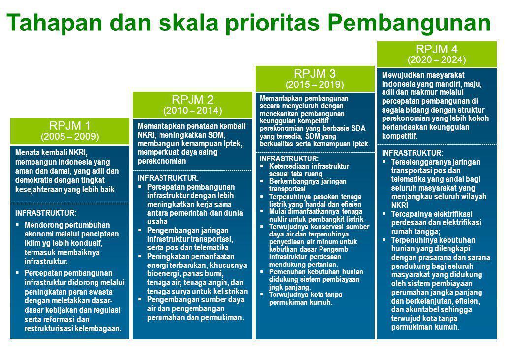 Tahapan dan skala prioritas Pembangunan
