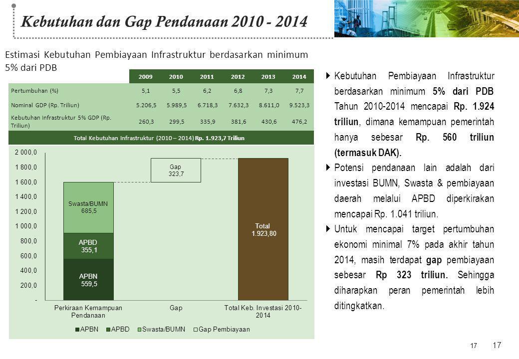 Kebutuhan dan Gap Pendanaan 2010 - 2014