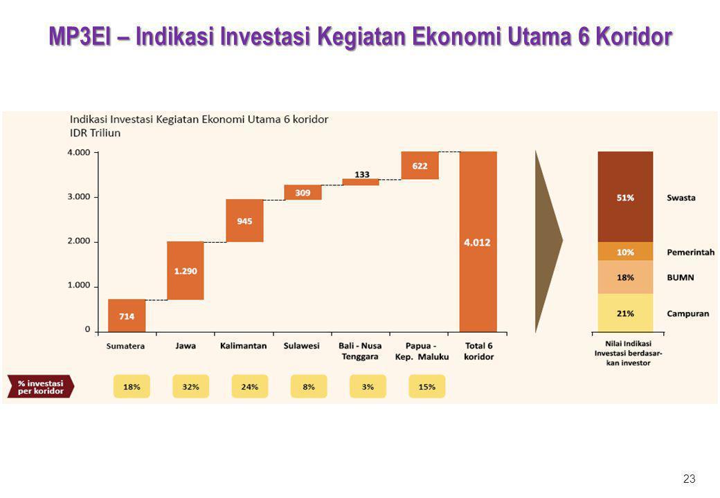 MP3EI – Indikasi Investasi Kegiatan Ekonomi Utama 6 Koridor