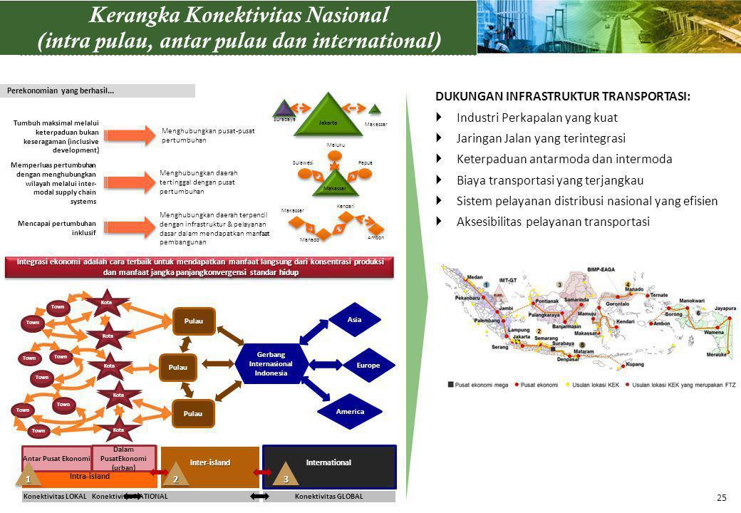 Internasional Indonesia Dalam PusatEkonomi (urban)