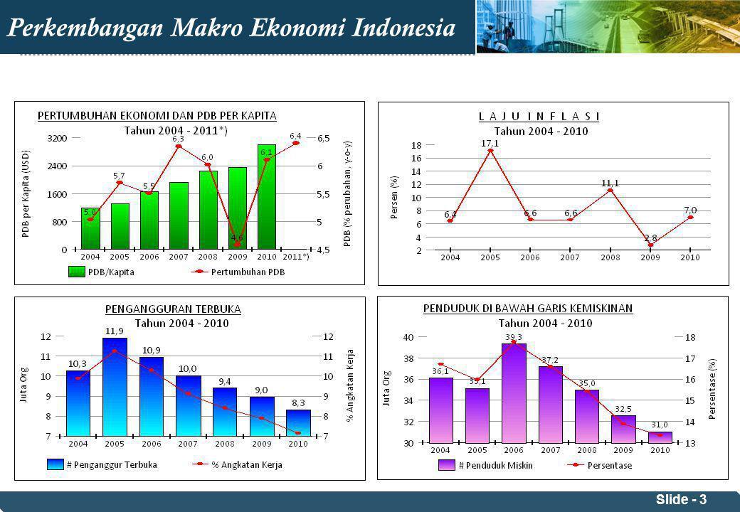 Perkembangan Makro Ekonomi Indonesia