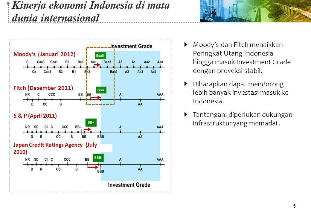 Kinerja ekonomi Indonesia di mata dunia internasional