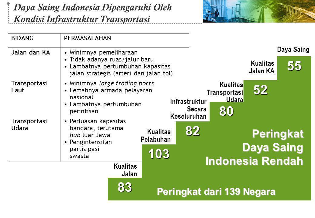55 52 80 82 103 83 Peringkat Indonesia Rendah