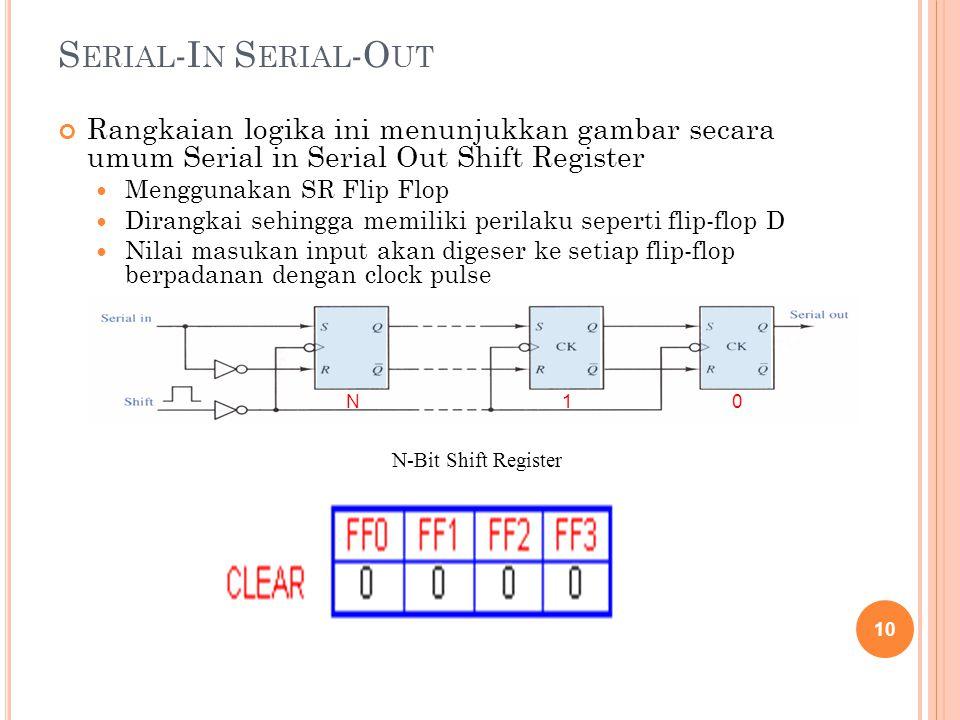 Serial-In Serial-Out Rangkaian logika ini menunjukkan gambar secara umum Serial in Serial Out Shift Register.