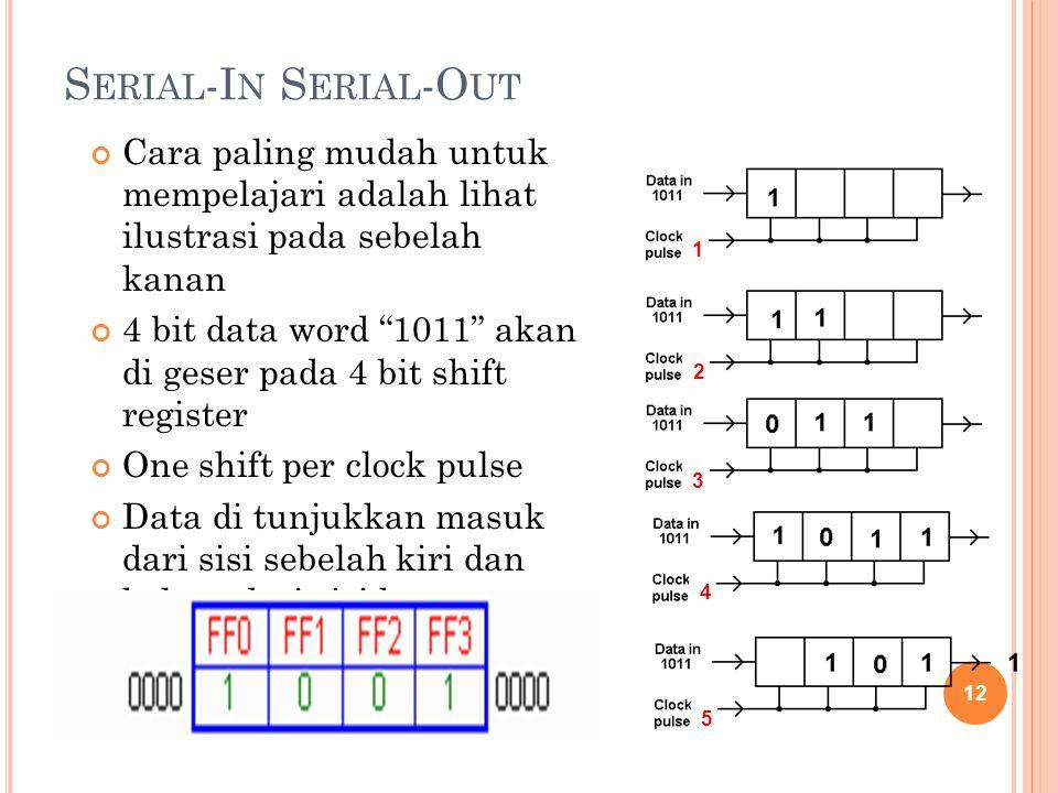Serial-In Serial-Out Cara paling mudah untuk mempelajari adalah lihat ilustrasi pada sebelah kanan.