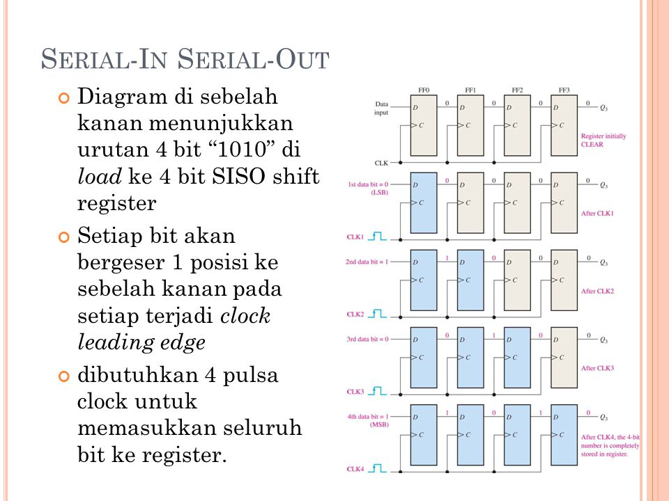 Serial-In Serial-Out Diagram di sebelah kanan menunjukkan urutan 4 bit 1010 di load ke 4 bit SISO shift register.