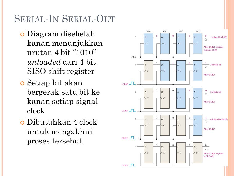 Serial-In Serial-Out Diagram disebelah kanan menunjukkan urutan 4 bit 1010 unloaded dari 4 bit SISO shift register.