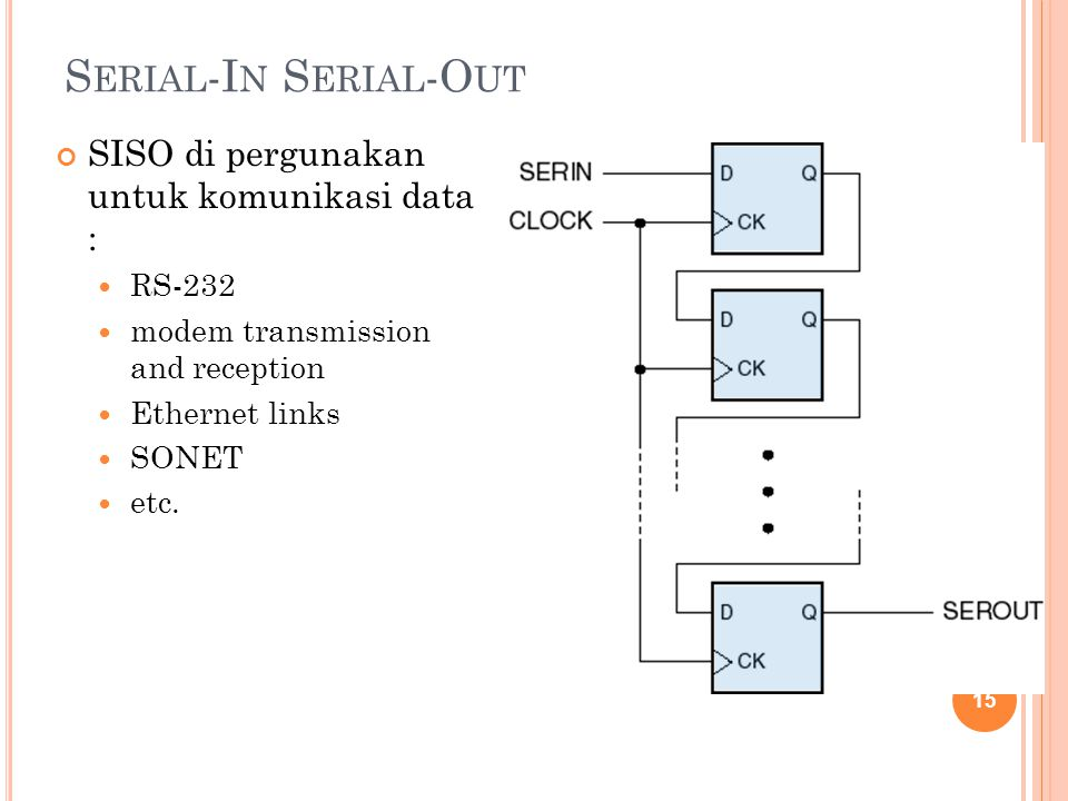 Serial-In Serial-Out SISO di pergunakan untuk komunikasi data : RS-232