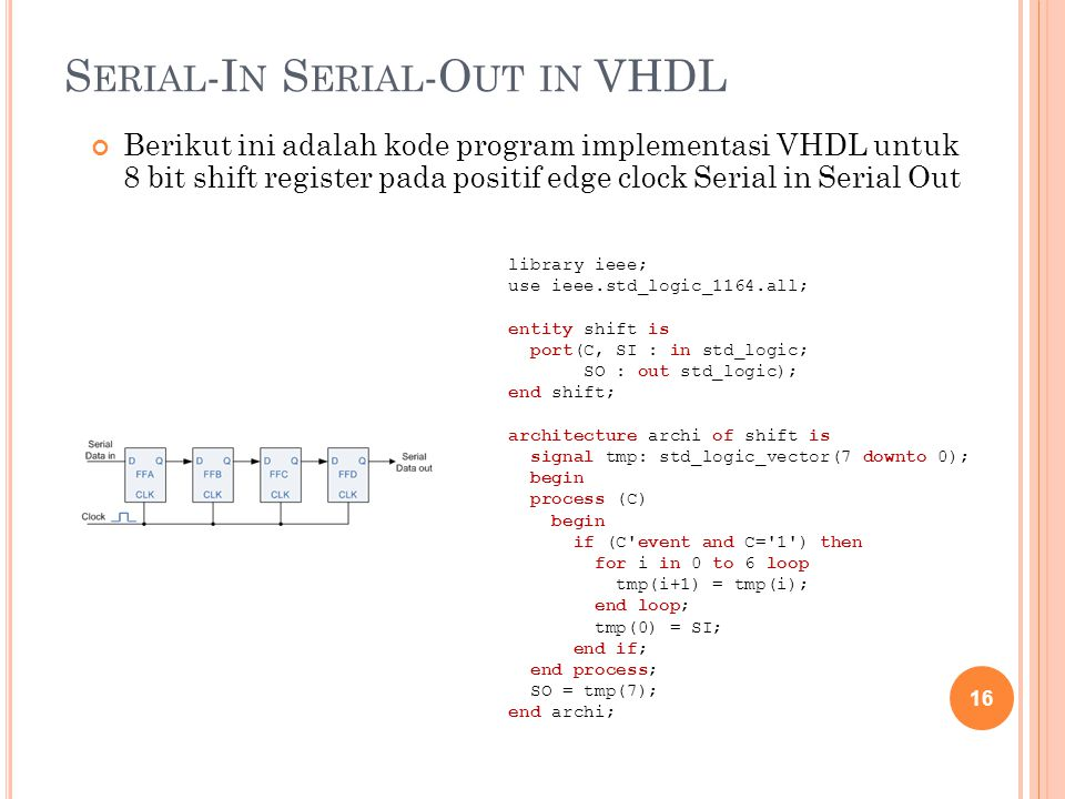 Serial-In Serial-Out in VHDL