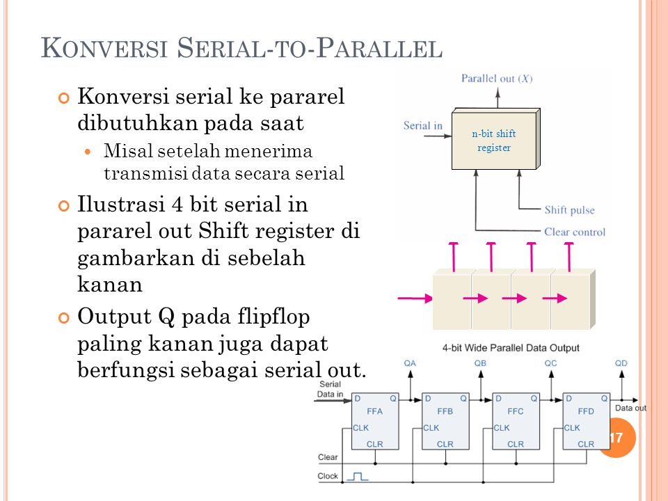 Konversi Serial-to-Parallel