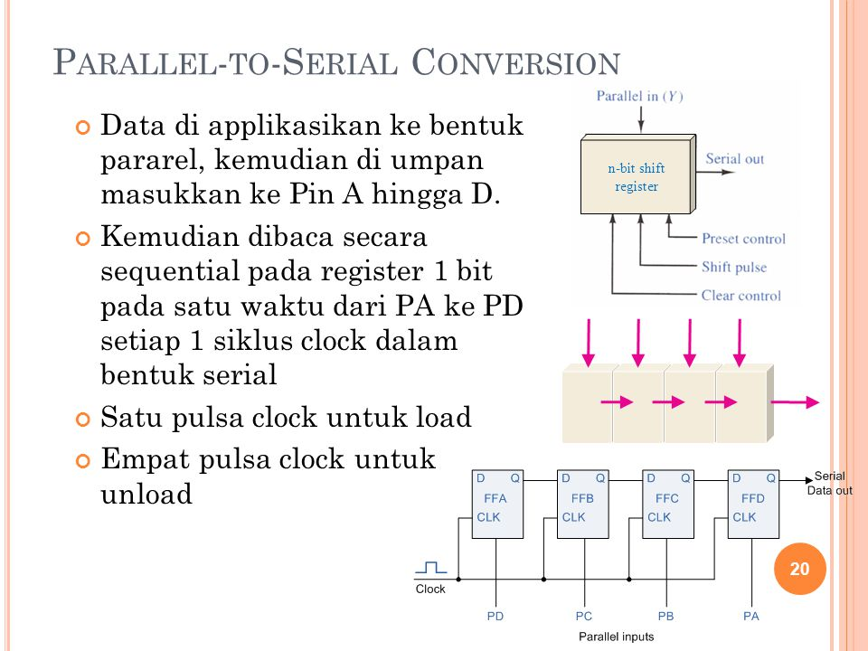 Parallel-to-Serial Conversion