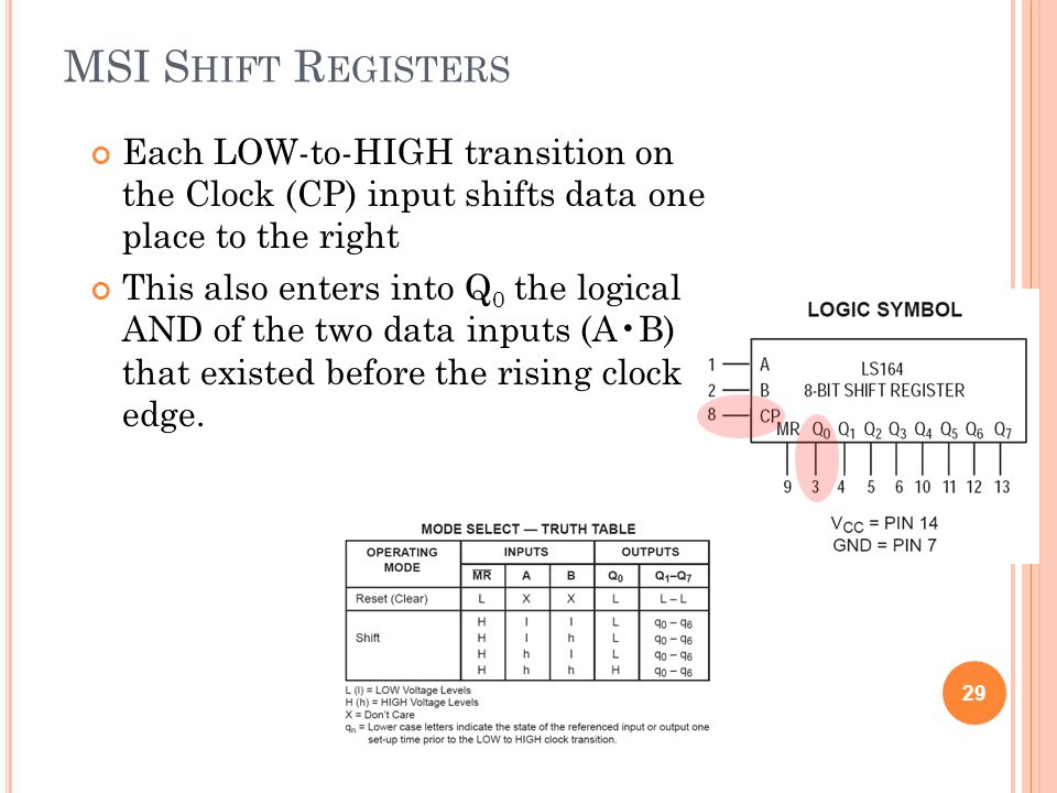 MSI Shift Registers Each LOW-to-HIGH transition on the Clock (CP) input shifts data one place to the right.