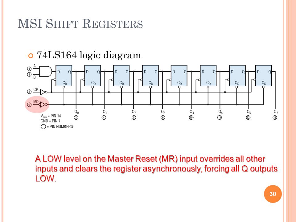 MSI Shift Registers 74LS164 logic diagram