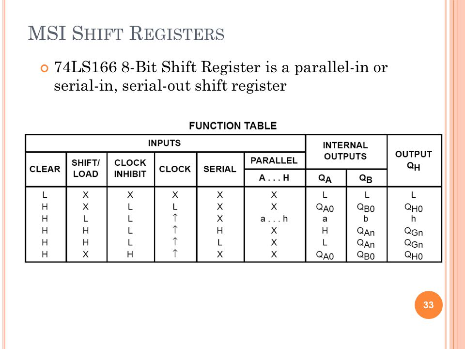 MSI Shift Registers 74LS166 8-Bit Shift Register is a parallel-in or serial-in, serial-out shift register.