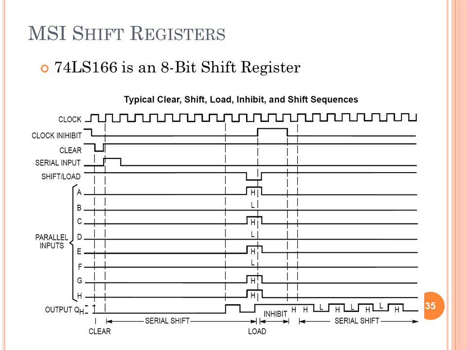 MSI Shift Registers 74LS166 is an 8-Bit Shift Register