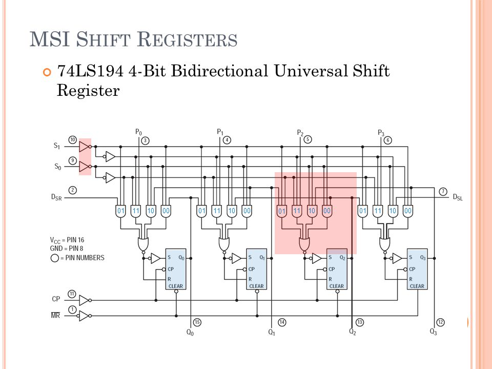 MSI Shift Registers 74LS194 4-Bit Bidirectional Universal Shift Register. 01. 11. 10. 00. 01.