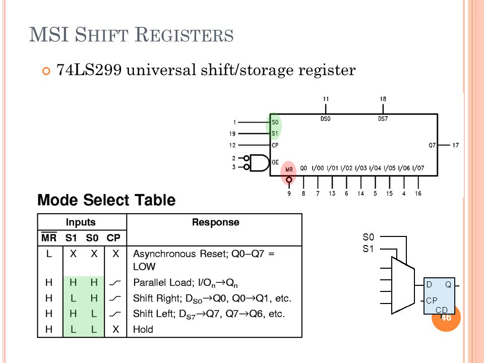 MSI Shift Registers 74LS299 universal shift/storage register S0 S1 D Q