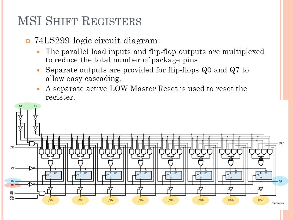 MSI Shift Registers 74LS299 logic circuit diagram: