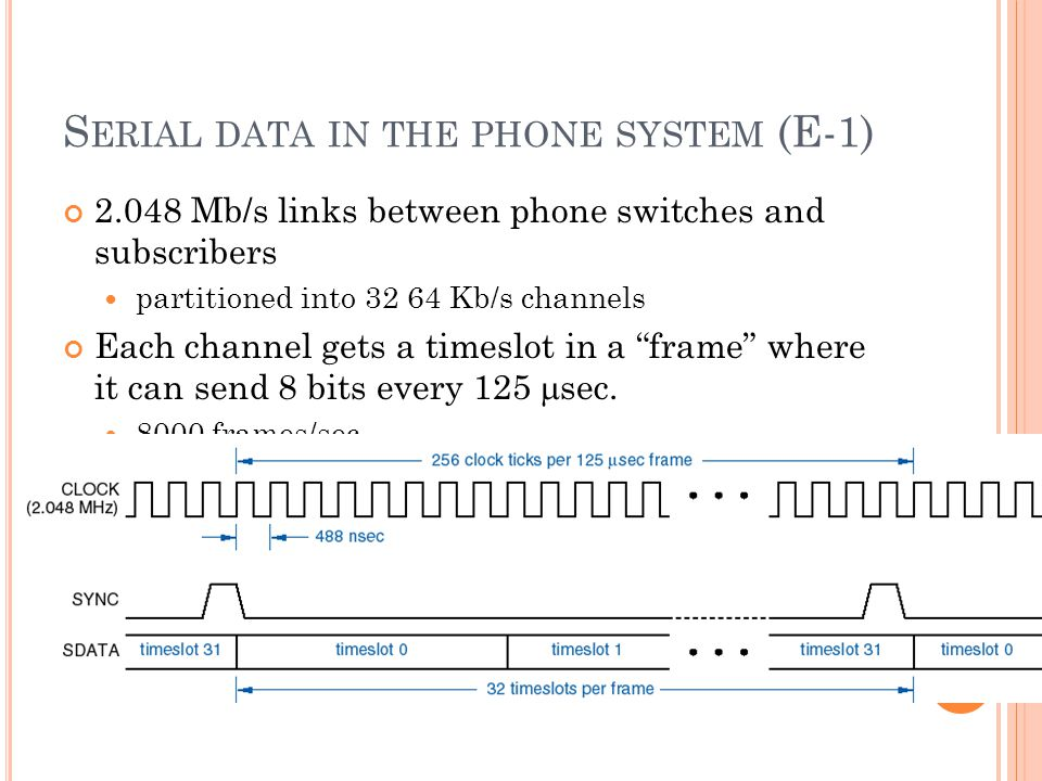 Serial data in the phone system (E-1)