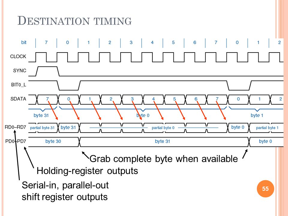 Destination timing Grab complete byte when available