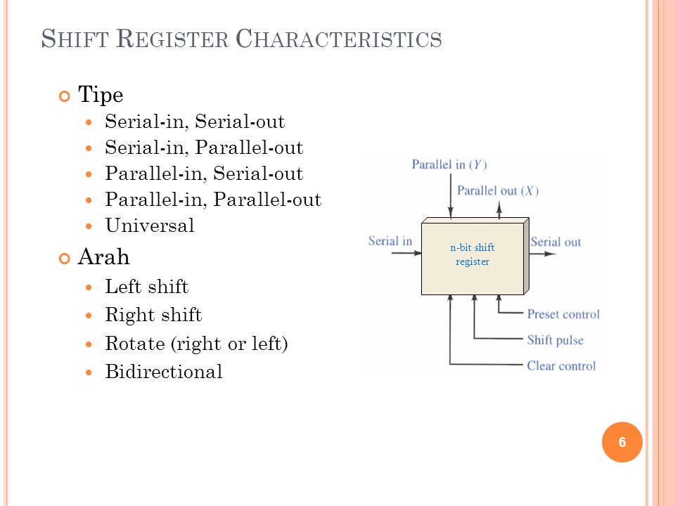 Shift Register Characteristics