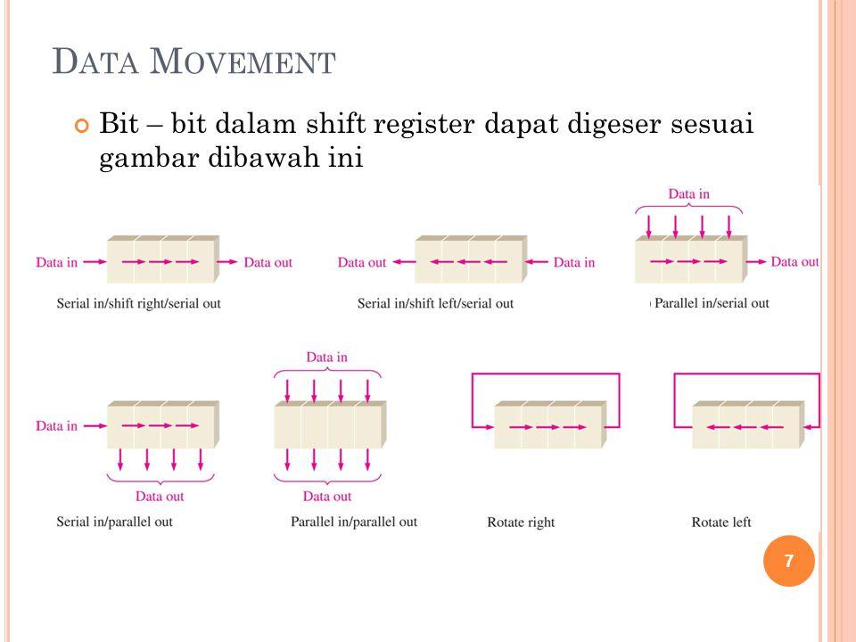 Data Movement Bit – bit dalam shift register dapat digeser sesuai gambar dibawah ini